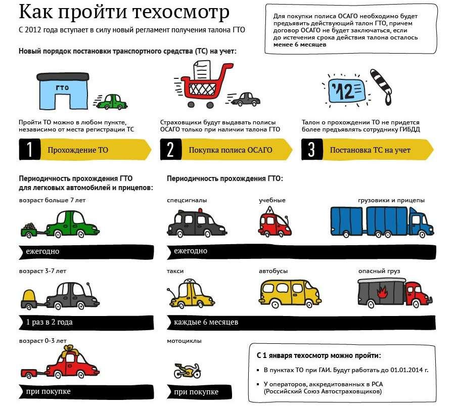 Как пройти техосмотр по новым правилам в 2012 году