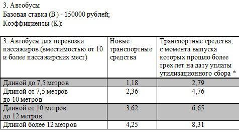 Расчет утилизационного сбора на автобусы