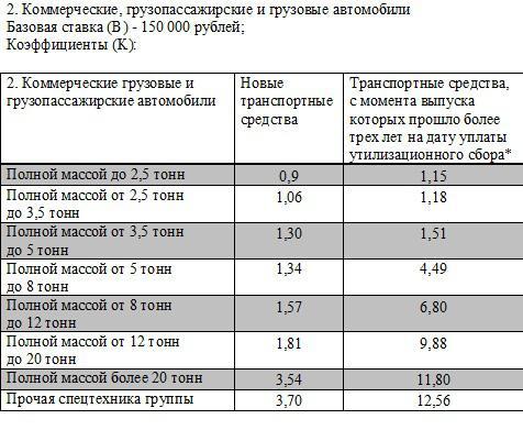 Расчет утилизационного сбора на грузовые автомобили