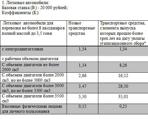 Легковые автомобили - ставки утилизационного сбора