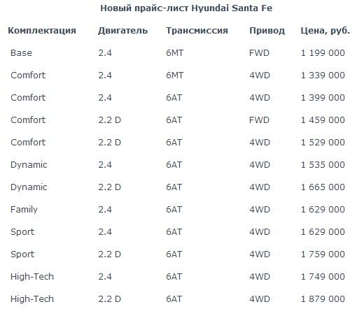 Цены на Hyundai Santa Fe 2013