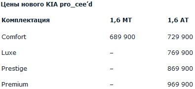 цены Kia Pro Ceed 2013 в России