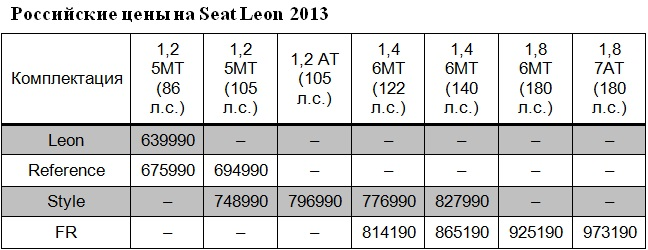 Seat Leon 2013 цена