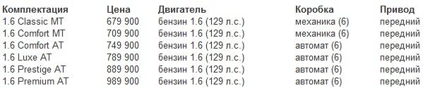 Цена Kia Ceed SW 2013