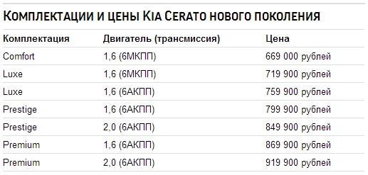 Цены Kia Cerato 2014 в России