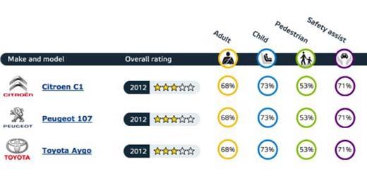 краш-тест Peugeot 107 результаты