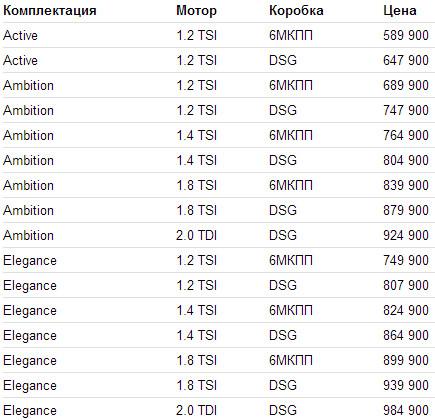 Skoda Octavia 2013 цена