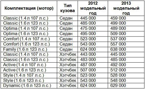 Цены на Hyundai Solaris 2013