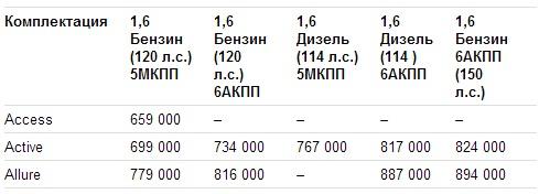 Цены Peugeot 308 2013 в России