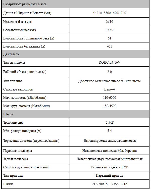 Haima 7 технические характеристики