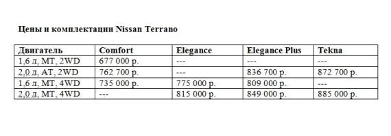 цены Nissan Terrano