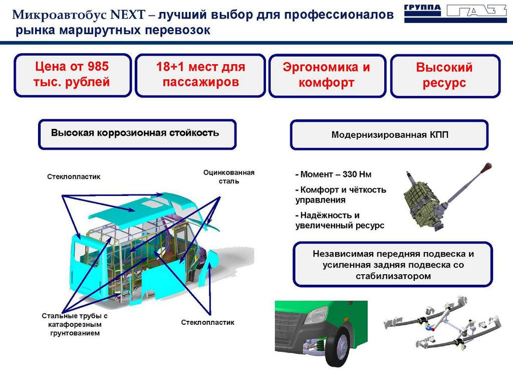особенности автобуса ГАЗель NEXT Citiline 2021