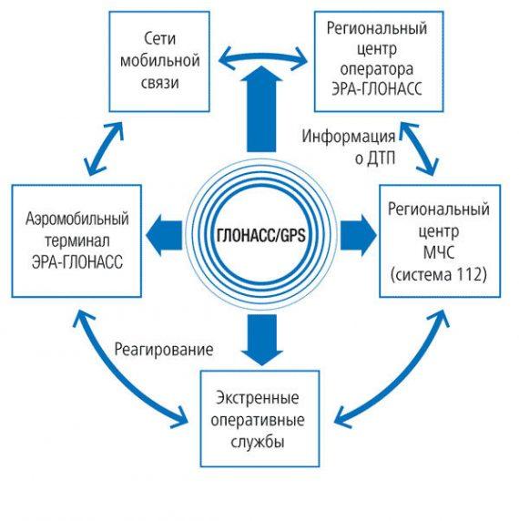 Система ЭРА-ГЛОНАСС 2018 схема работы