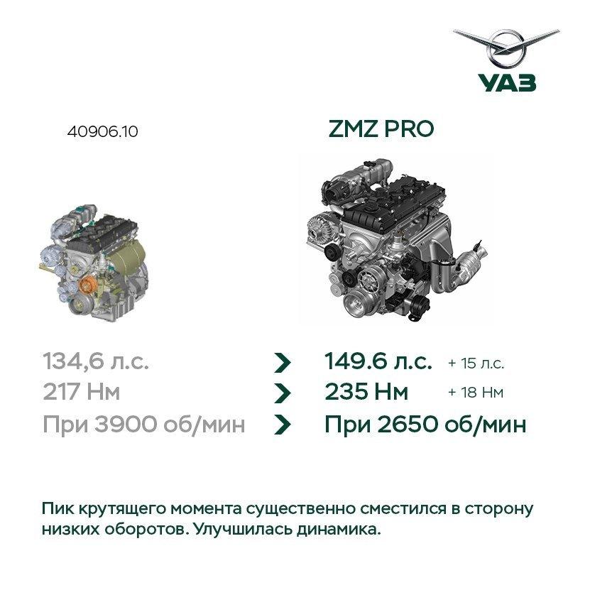новый двигатель УАЗ Патриот 2019—2020