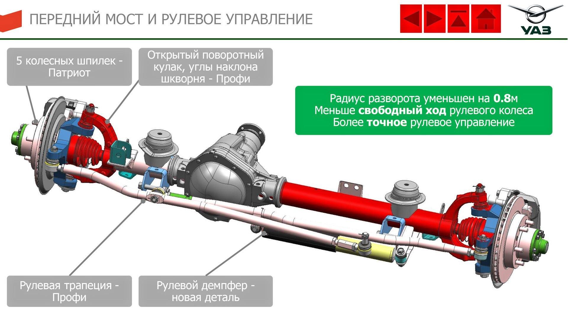 передний мост и рулевое управление УАЗ Патриот 2019—2020