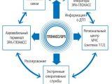 Система ЭРА-ГЛОНАСС 2020 — обязательная установка на автомобили